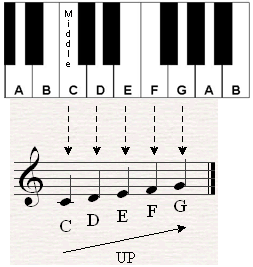 A script that show the notes on the staff starting from middle until G in comparison with their location on the keyboard.