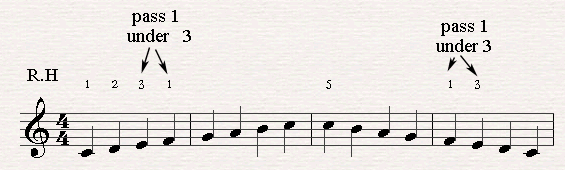 Pass 1 under 2 on piano with the right hand