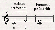 A melodic and harmonic perfect fourth.