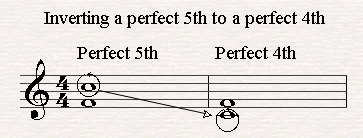 A perfect 5h is inverted to a perfect 4th