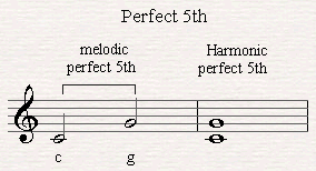A melodic and harmonic perfect fifth.
