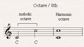 A melodic and harmonic perfect octave.