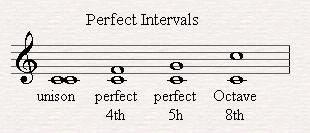 Perfect Intervals.