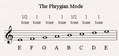 The Phrygian Mode