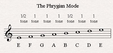Phrygian mode