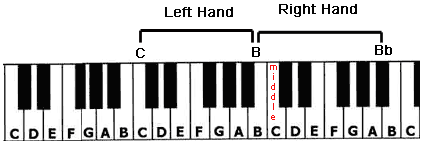 The Full Hand Position of the Help Beatles piano tutorial.
