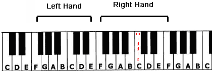 The Full Hand Position of the Part of Your World piano tutorial.