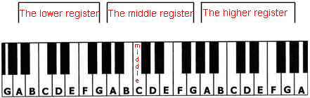 The Different Piano Registers.