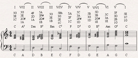 The secondary dominant in C major
