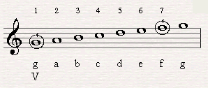 F is the seventh in a G major Chord.  (G is the fifth degree of C major scale. What you have to do is step up seven notes in C major starting from G).