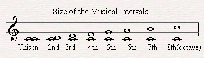 Different sizes of music intervals.