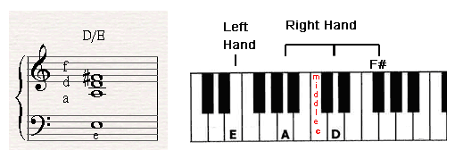 E Chord Piano a slash chord called DE