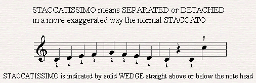Stacatissimo is indicated by a wedge above or below the note head.