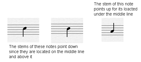 The stems of the notes turn up starting from the middle line up.