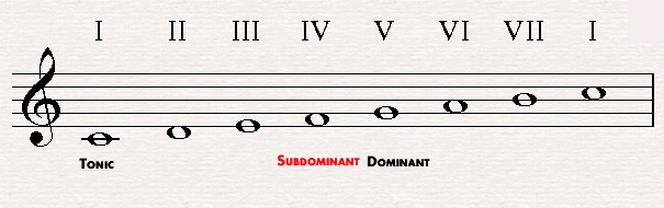 The subdominant in C major