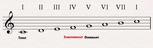 The subdominant in C major