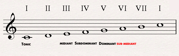 The submediant in C major