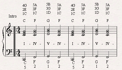 A chord progression of I-IV-V-IV in the verse of Summer Nights
