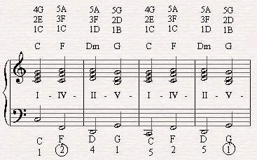 A chord substitution in the chorus of (IV going to II) Summer Nights