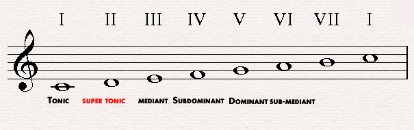 The supertonic in C major