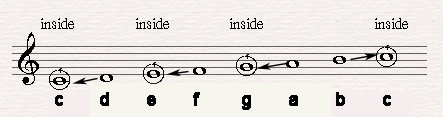Inside notes (C,E,G) and outside notes (D, F, A, B) in C major.