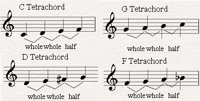 Examples of four tetrachords
