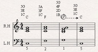 I, IV, and V in C major.