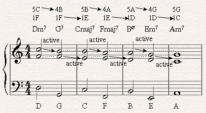A II-V-I Chord Progression with three voices in C major through the diatonic scale.