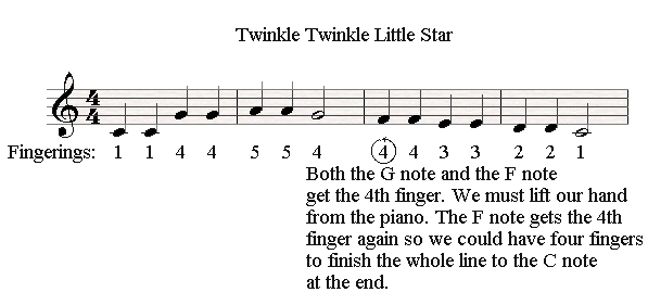 Changing the hand position at the end of a musical line in Twinkle Twinkle.