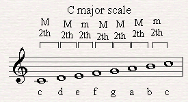 Using the Melodic intervals in order to form a major scale.