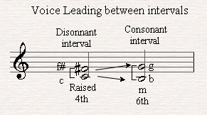 Using the Melodic intervals in order to create a good voice leading.