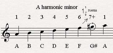 The notes of A harmonic minor