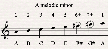 A melodic minor Scale