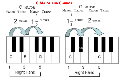 The difference between Major chords and Minor Chords.
