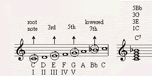 Adding the seventh note to the chord and making it a C7 chord.