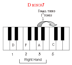 The seventh note of D minor is a small third above the fifth note.