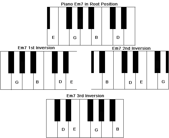 Chord inversions of a Piano Em7 Chord