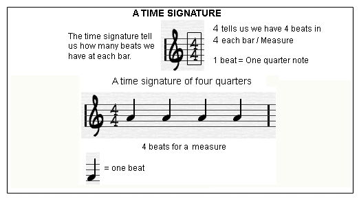 Learning to play in different time signatures? : Guitar