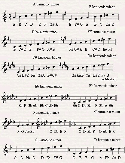 a list of all minor harmonic scales.