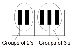 layout piano keys. The division of the black keys to groups of two's and three's