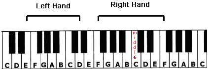The Full Hand Position of the Beatles Yesterday piano tutorial.