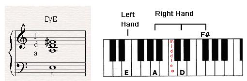 How to play a slash chord called D/E.