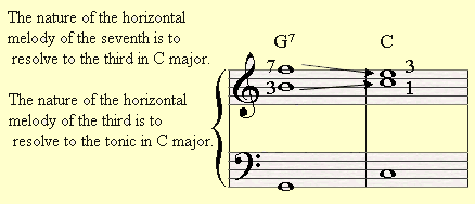 An example of individual voice leading in a chord.