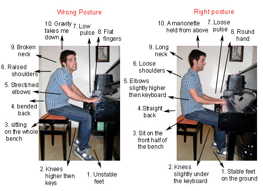 Correct and Wrong Piano Playing Posture